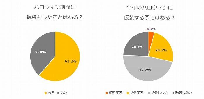 s-仮装経験/今年の仮装予定