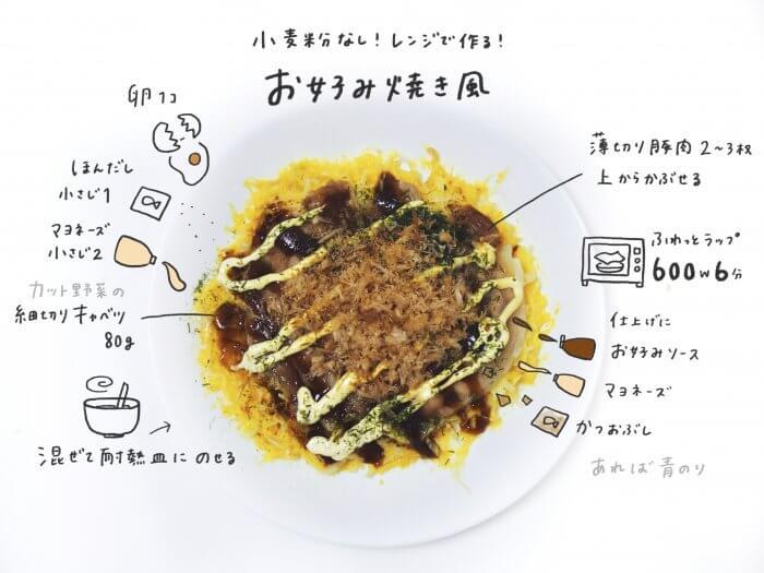 電子レンジで完成!ダイエット中でも食べられる「お好み焼き風」レシピ【もちのおえかきレシピvol....