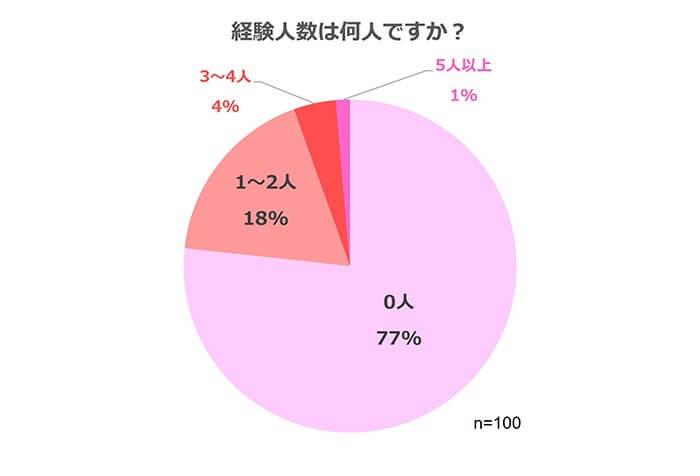 girlswalkerアンケート_セックス経験人数(経験人数は何人ですか?)10代性意識