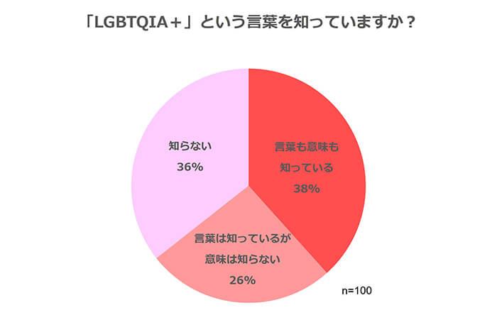 girlswalkerアンケート_LGBTQIA+という言葉を知っていますか?10代性意識